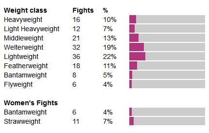 Fights on main UFC card by weight class since Nov '14