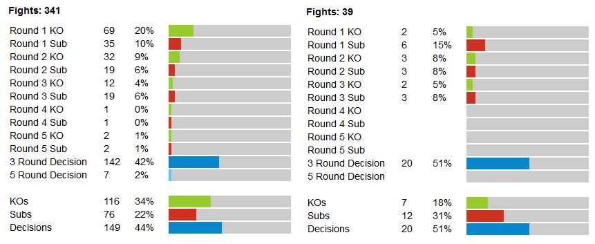 Men vs Women MMA stats