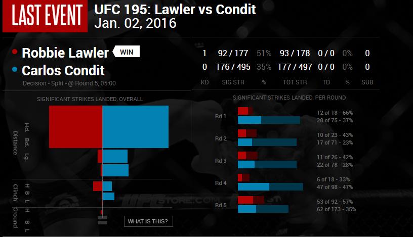Lawler vs Condit UFC 195 strike stats