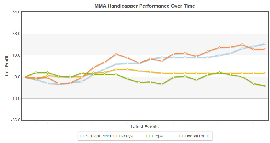 UFC handicapper / tipster record