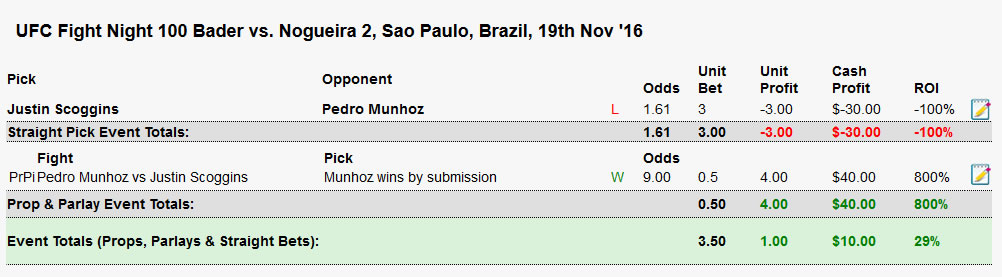 scoggins vs munhoz submission bet